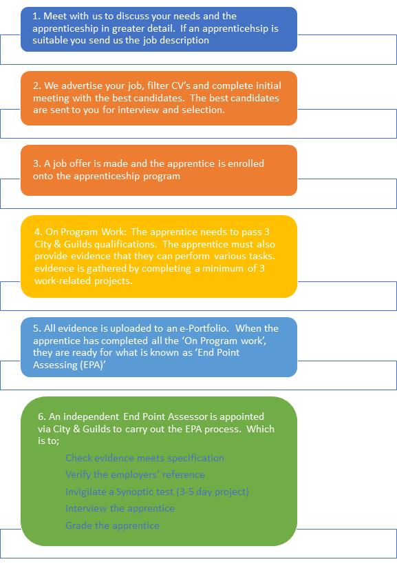 Digital Marketing Apprenticeship Process