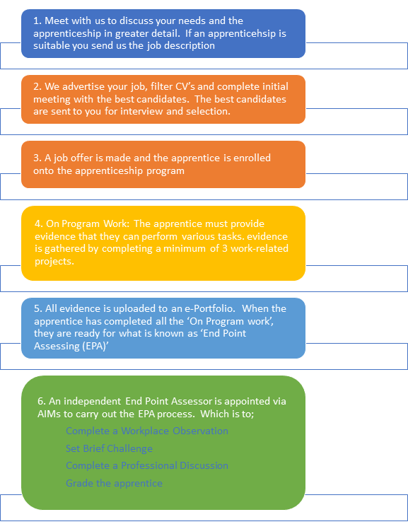 Junior Content Producer Apprenticeship Process